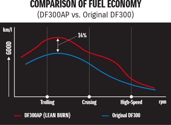 Comparison of Fuel Economy (DF300AP vs. Original DF300)